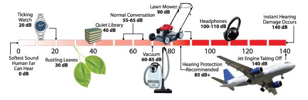 Hearing Damage Chart